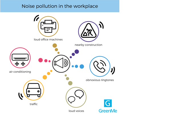 The different sources of noise pollution